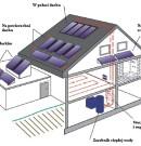 Instalacja kolektorów słonecznych na ścianie
