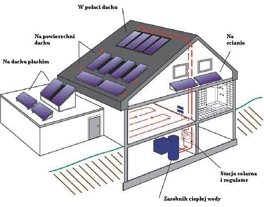 instalacja kolektorów słonecznych